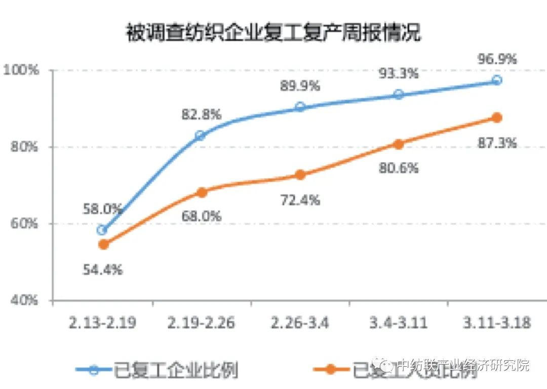 中纺联调查周报:纺织行业复产形势向好,经济运行压力明显加大