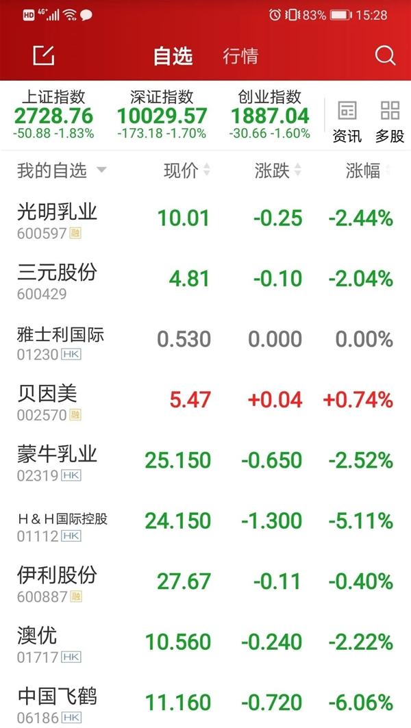 全球股市持续动荡,飞鹤、伊利、澳优、健合等中国乳企股价能否挺住?